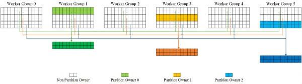 深度学习系列:Mariana DNN多GPU数据并行框架 微信语音是怎么来的?(二)