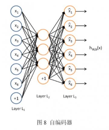 深度学习系列:解密最接近人脑的智能学习机器——深度学习及并行化实现(四)