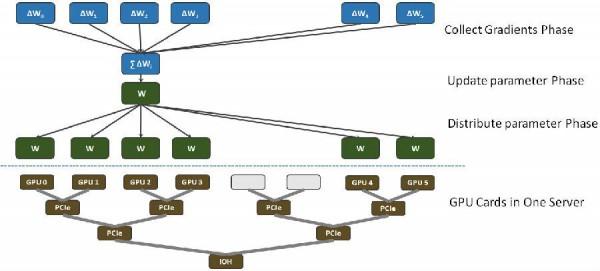 深度学习系列:深度学习在腾讯的平台化和应用实践(一)