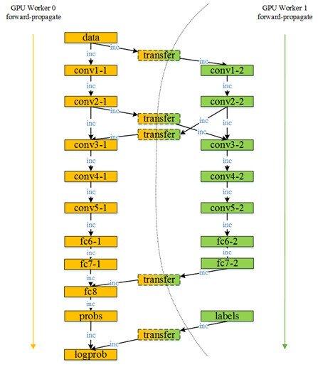 深度学习系列:Mariana CNN并行框架与图像识别(三)