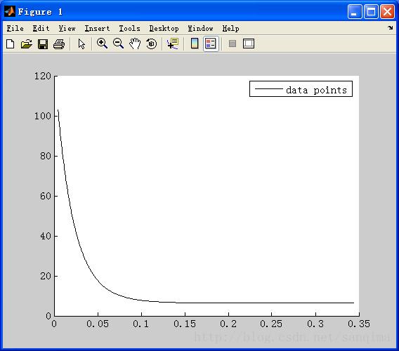 用matlab实现非线性曲线拟合_matlab非线性曲线拟合