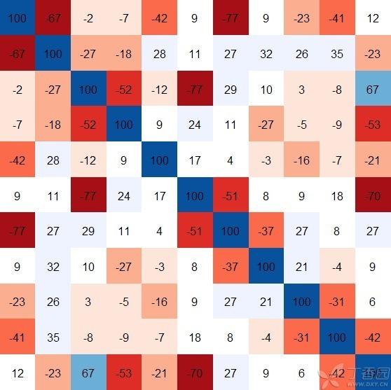 共现矩阵转化为相似矩阵