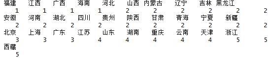 R语言之动态聚类分析