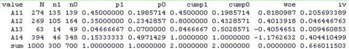 评分卡模型剖析之一(woe、IV、ROC、信息熵)