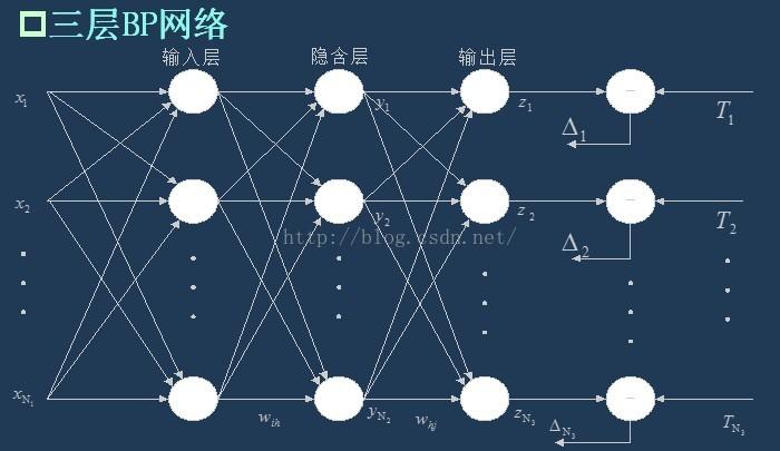 18df9f4ce2c6f082b74fd4b37db2aec6 1 - 机器学习——BP神经网络模型 |天源股份 – 产业互联网推动者!