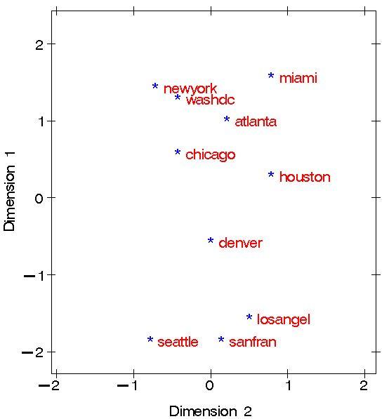 多维尺度分析MDS实践操作_spss mds