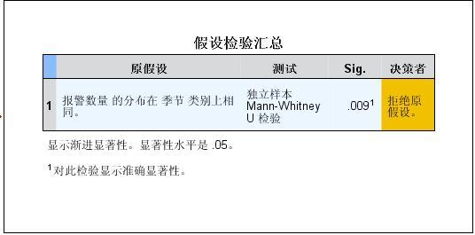 两独立样本的非参数检验(Mann-Whitney U 秩和检验)
