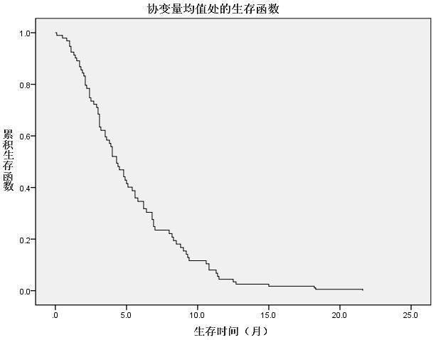 生存分析的Cox回归模型(比例风险模型)
