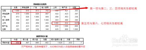大数据分析_SPSS信度分析_spss数据信度分析