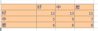 SPSS实例:[30]kappa系数怎么计算
