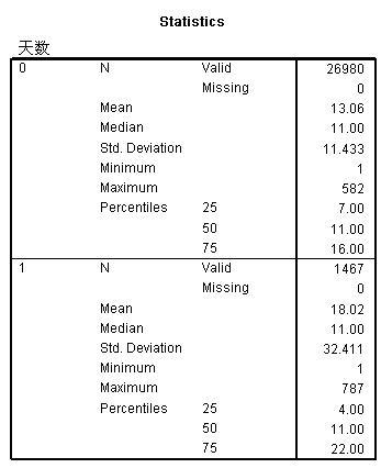 spss交叉表分析方法与步骤 + SPSS卡方检验结果的阅读