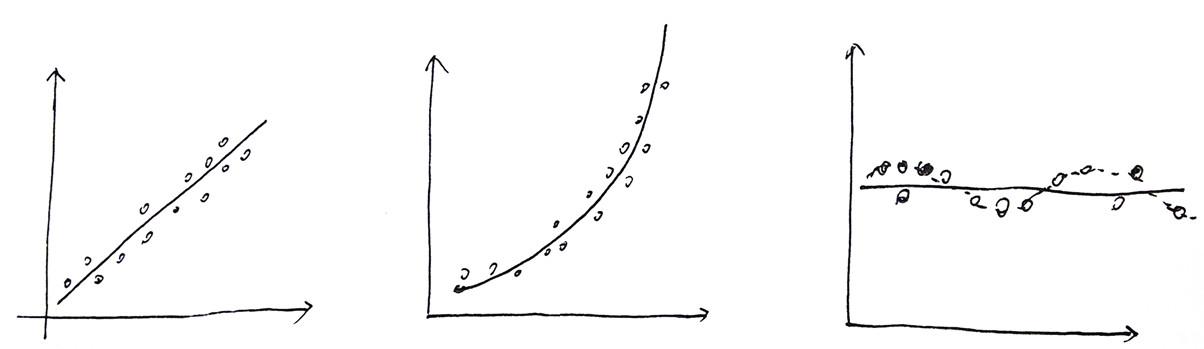 pearson, kendall 和spearman三种相关分析方法的区别