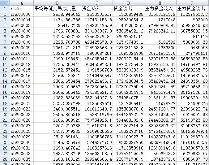 【量化投资 - Python、Pandas系列】如何通过逐笔数据计算主力资金流数据