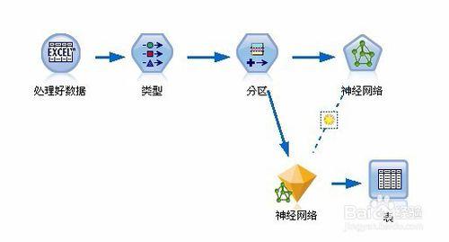 SPSS modeler [教程] 人工神经网络建模