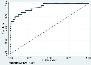 使用Stata进行ROC曲线分析实例分析-roc曲线分析实例