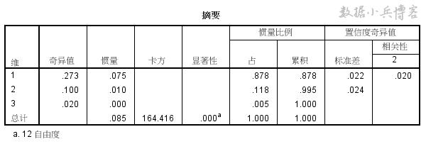 SPSS统计分析案例:对应分析_数据分析师