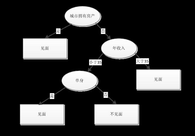 Spark 随机森林算法原理、源码分析及案例实战