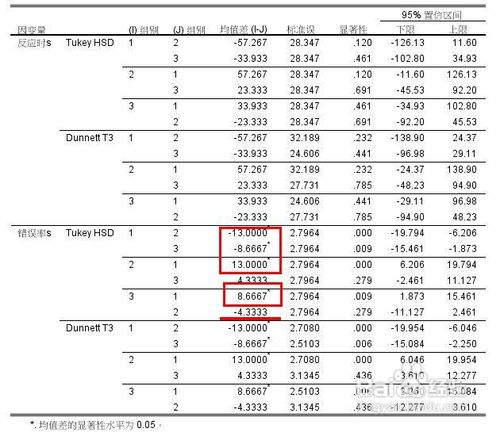 spss20.0单因素方差分析的操作和结果分析方法