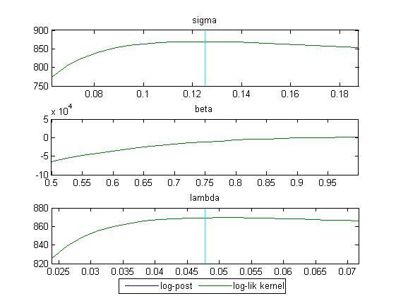 关于DSGE求解和模型参数估计的认识