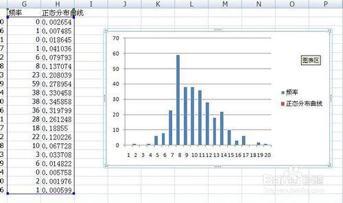 用Excel2007制作直方图和正态分布曲线图