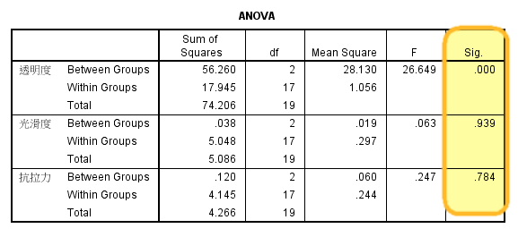 SPSS聚类分析:用于筛选聚类变量的一套方法