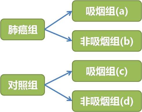 OR与RR值的区别和联系:为什么病例对照研究不能计算RR ?