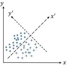 判别分析的基本思想以及常见的判别分析方法