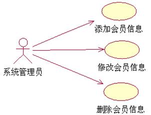 用例图详解_用例图怎么画_用例图经典实例